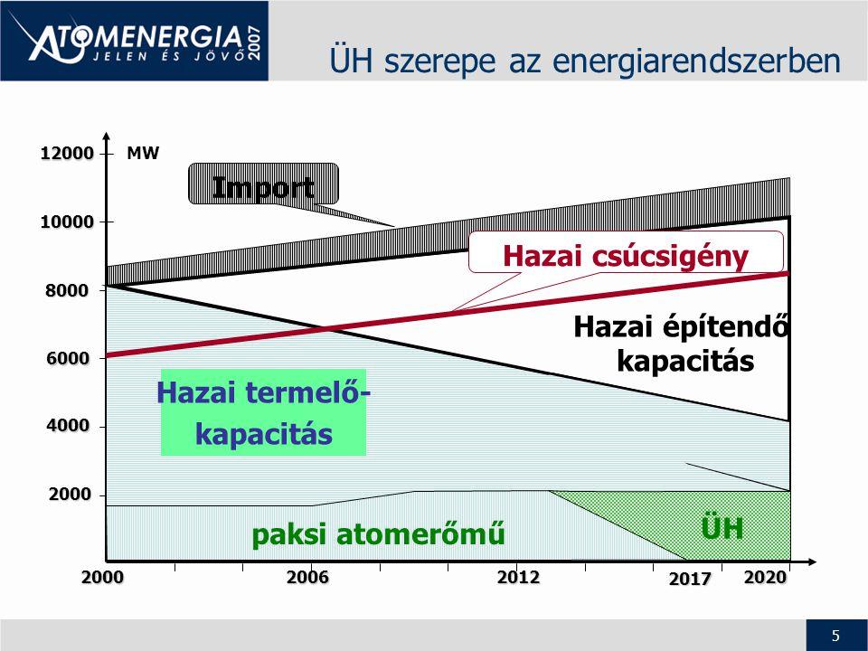 6 A PAE-blokkok leállításának becsült hatásai •A villamos energia előállításának költsége mintegy 19%-kal emelkedne meg.