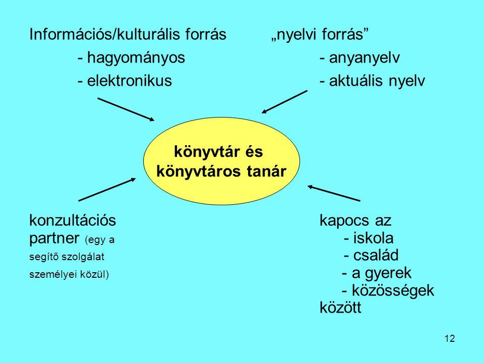 """12 Információs/kulturális forrás""""nyelvi forrás - hagyományos- anyanyelv - elektronikus- aktuális nyelv konzultációskapocs az partner (egy a - iskola segítő szolgálat - család személyei közül) - a gyerek - közösségek között könyvtár és könyvtáros tanár"""