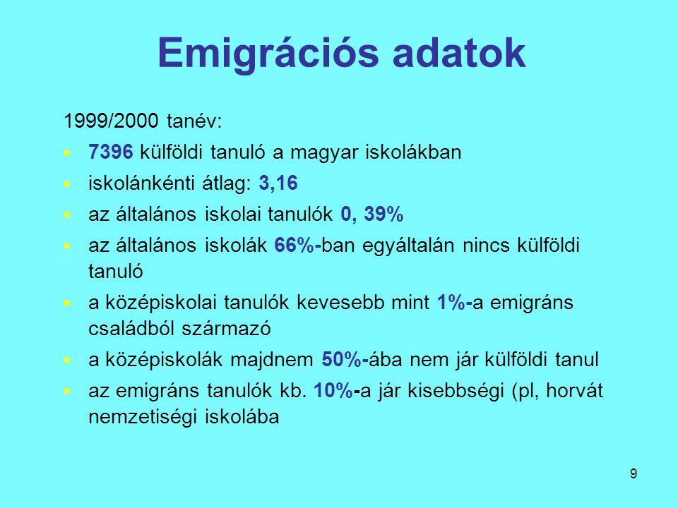 9 Emigrációs adatok 1999/2000 tanév:  7396 külföldi tanuló a magyar iskolákban  iskolánkénti átlag: 3,16  az általános iskolai tanulók 0, 39%  az általános iskolák 66%-ban egyáltalán nincs külföldi tanuló  a középiskolai tanulók kevesebb mint 1%-a emigráns családból származó  a középiskolák majdnem 50%-ába nem jár külföldi tanul  az emigráns tanulók kb.