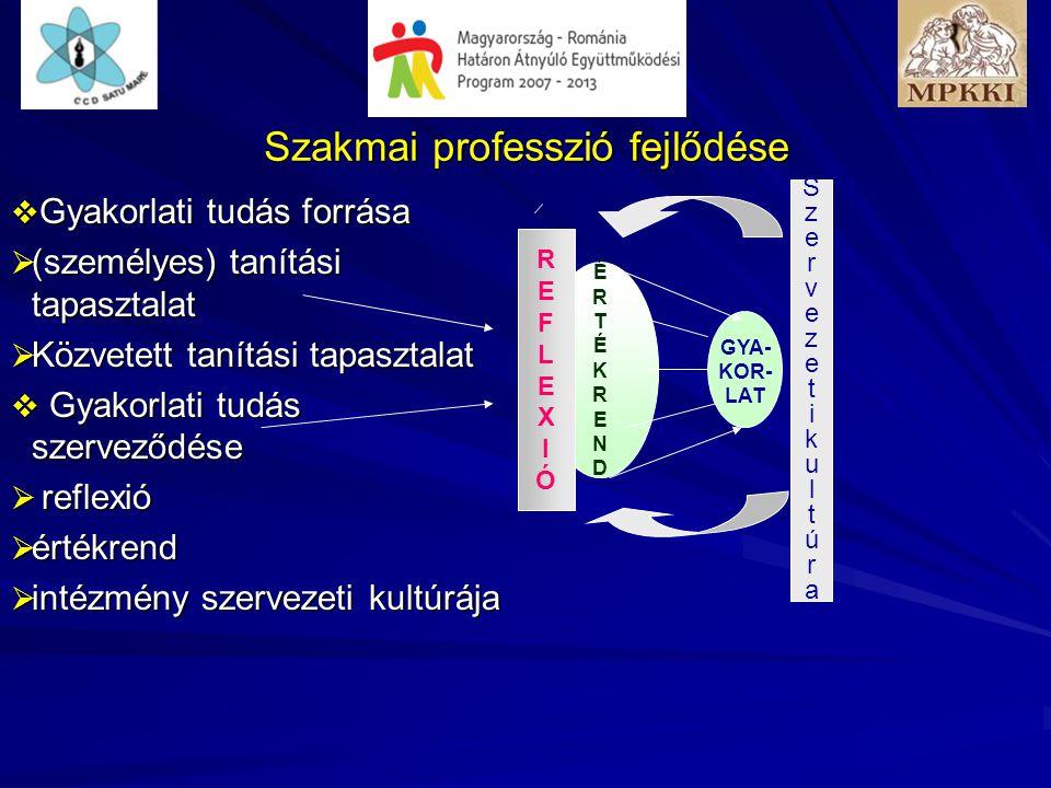 Szakmai professzió fejlődése  Gyakorlati tudás forrása  (személyes) tanítási tapasztalat  Közvetett tanítási tapasztalat  Gyakorlati tudás szerveződése  reflexió  értékrend  intézmény szervezeti kultúrája GYA- KOR- LAT ÉRTÉKRENDÉRTÉKREND REFLEXIÓREFLEXIÓ SzervezetikultúraSzervezetikultúra