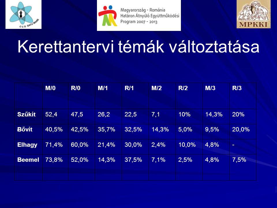 Kerettantervi témák változtatása M/0R/0M/1R/1M/2R/2M/3R/3 Szűkít52,447,526,222,57,110%14,3%20% Bővít40,5%42,5%35,7%32,5%14,3%5,0%9,5%20,0% Elhagy71,4%60,0%21,4%30,0%2,4%10,0%4,8%- Beemel73,8%52,0%14,3%37,5%7,1%2,5%4,8%7,5% t