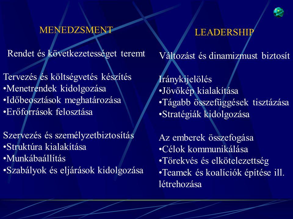MENEDZSMENT Rendet és következetességet teremt Tervezés és költségvetés készítés •Menetrendek kidolgozása •Időbeosztások meghatározása •Erőforrások felosztása Szervezés és személyzetbiztosítás •Struktúra kialakítása •Munkábaállítás •Szabályok és eljárások kidolgozása LEADERSHIP Változást és dinamizmust biztosít Iránykijelölés •Jövőkép kialakítása •Tágabb összefüggések tisztázása •Stratégiák kidolgozása Az emberek összefogása •Célok kommunikálása •Törekvés és elkötelezettség •Teamek és koalíciók építése ill.