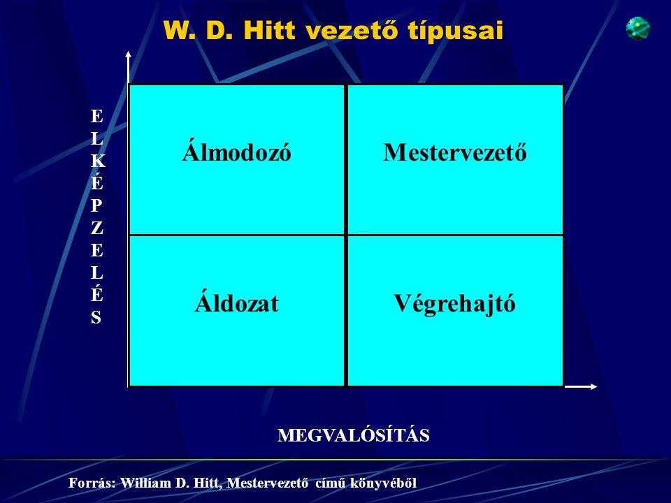 MEGVALÓSÍTÁS ELKÉPZELÉSELKÉPZELÉS ÁlmodozóMestervezető ÁldozatVégrehajtó Forrás: William D. Hitt, Mestervezető című könyvéből W. D. Hitt vezető típusa