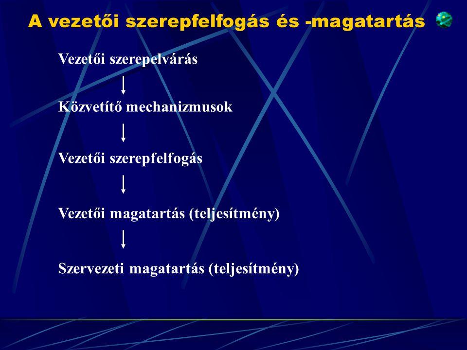 Vezetői szerepelvárás Közvetítő mechanizmusok Vezetői szerepfelfogás Vezetői magatartás (teljesítmény) Szervezeti magatartás (teljesítmény) A vezetői