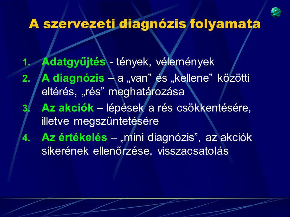 """A szervezeti diagnózis folyamata 1. Adatgyűjtés - tények, vélemények 2. A diagnózis – a """"van"""" és """"kellene"""" közötti eltérés, """"rés"""" meghatározása 3. Az"""