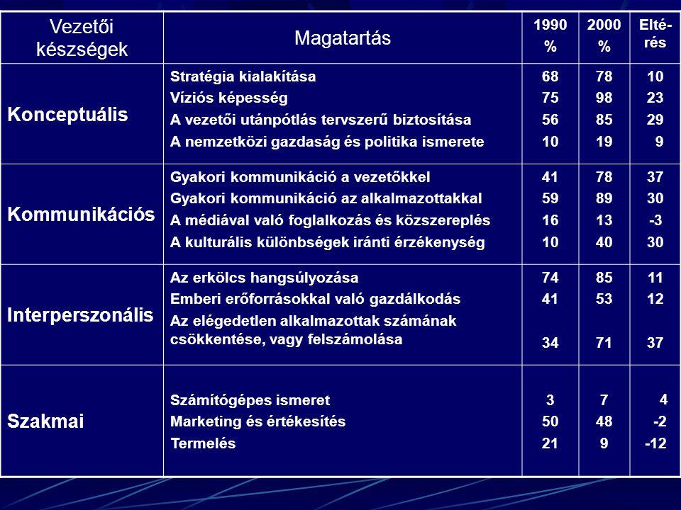 Vezetői készségek Magatartás 1990 % 2000 % Elté- rés Konceptuális Stratégia kialakítása Víziós képesség A vezetői utánpótlás tervszerű biztosítása A nemzetközi gazdaság és politika ismerete 68 75 56 10 78 98 85 19 10 23 29 9 Kommunikációs Gyakori kommunikáció a vezetőkkel Gyakori kommunikáció az alkalmazottakkal A médiával való foglalkozás és közszereplés A kulturális különbségek iránti érzékenység 41 59 16 10 78 89 13 40 37 30 -3 30 Interperszonális Az erkölcs hangsúlyozása Emberi erőforrásokkal való gazdálkodás Az elégedetlen alkalmazottak számának csökkentése, vagy felszámolása 74 41 34 85 53 71 11 12 37 Szakmai Számítógépes ismeret Marketing és értékesítés Termelés 3 50 21 7 48 9 4 -2 -12