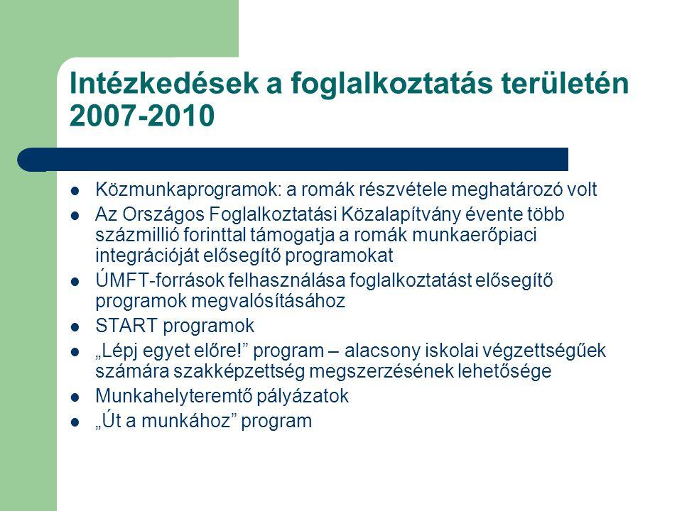 """Intézkedések a foglalkoztatás területén 2007-2010  Közmunkaprogramok: a romák részvétele meghatározó volt  Az Országos Foglalkoztatási Közalapítvány évente több százmillió forinttal támogatja a romák munkaerőpiaci integrációját elősegítő programokat  ÚMFT-források felhasználása foglalkoztatást elősegítő programok megvalósításához  START programok  """"Lépj egyet előre! program – alacsony iskolai végzettségűek számára szakképzettség megszerzésének lehetősége  Munkahelyteremtő pályázatok  """"Út a munkához program"""