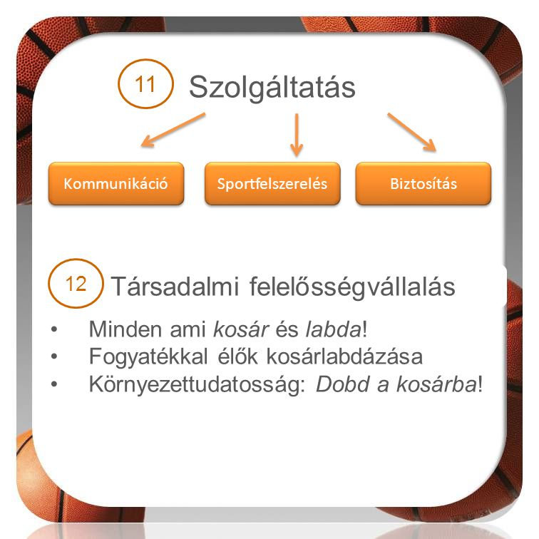 Szolgáltatás •Minden ami kosár és labda! •Fogyatékkal élők kosárlabdázása •Környezettudatosság: Dobd a kosárba! Kommunikáció Sportfelszerelés Biztosít