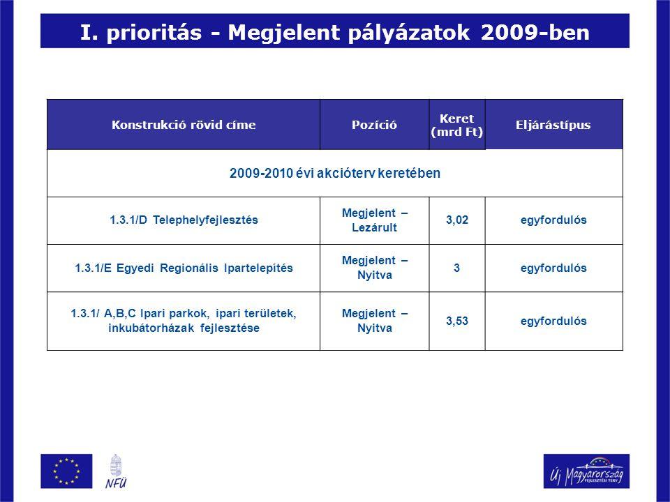 I. prioritás - Megjelent pályázatok 2009-ben Konstrukció rövid címePozíció Keret (mrd Ft) Eljárástípus 2009-2010 évi akcióterv keretében 1.3.1/D Telep