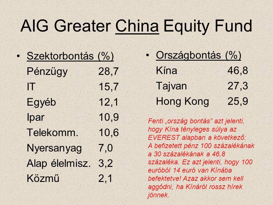 """AIG Greater China Equity Fund •Szektorbontás (%) Pénzügy28,7 IT15,7 Egyéb12,1 Ipar10,9 Telekomm.10,6 Nyersanyag7,0 Alap élelmisz.3,2 Közmű2,1 •Országbontás (%) Kína46,8 Tajvan27,3 Hong Kong25,9 Fenti """"ország bontás azt jelenti, hogy Kína tényleges súlya az EVEREST alapban a következő: A befizetett pénz 100 százalékának a 30 százalékának a 46,8 százaléka."""