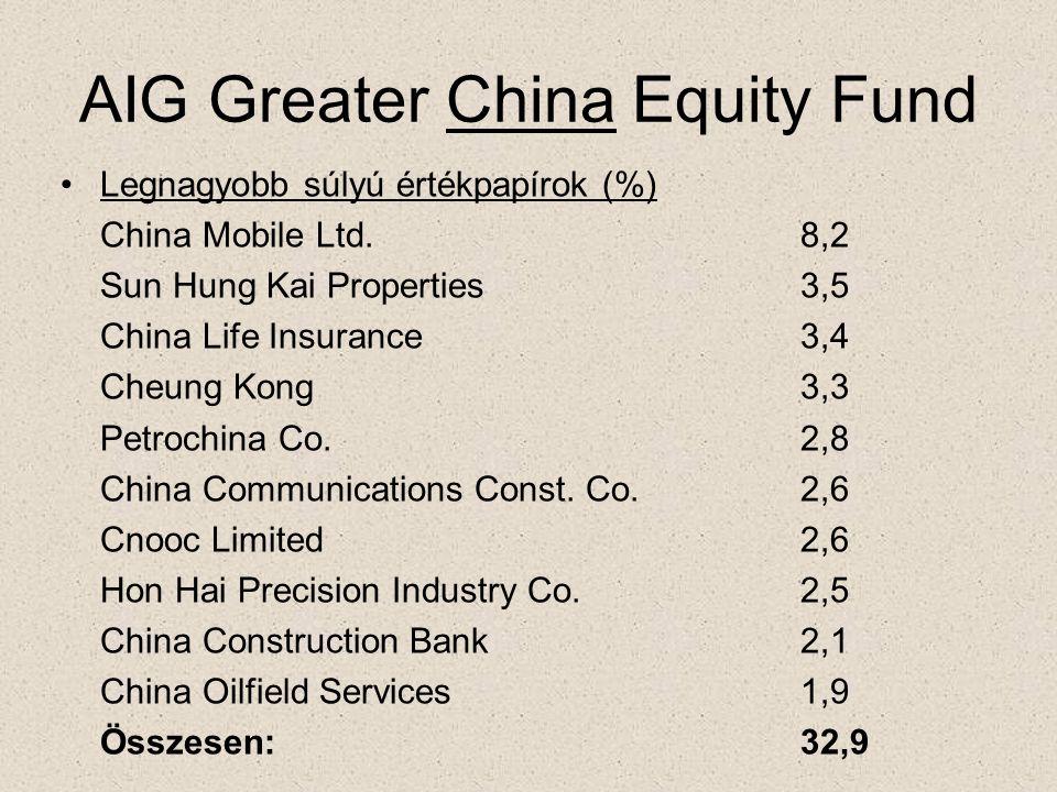 AIG Greater China Equity Fund •Legnagyobb súlyú értékpapírok (%) China Mobile Ltd.8,2 Sun Hung Kai Properties3,5 China Life Insurance3,4 Cheung Kong3,