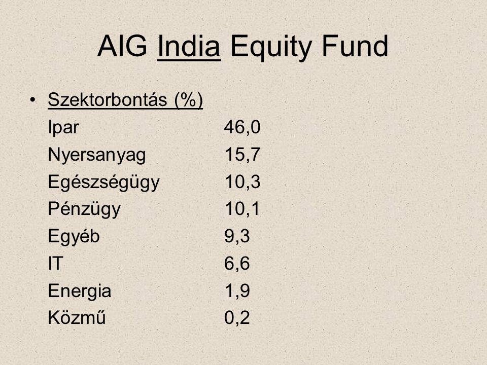 AIG India Equity Fund •Szektorbontás (%) Ipar46,0 Nyersanyag15,7 Egészségügy10,3 Pénzügy10,1 Egyéb9,3 IT6,6 Energia1,9 Közmű0,2