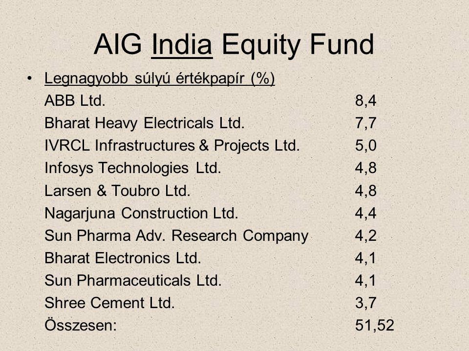 AIG India Equity Fund •Legnagyobb súlyú értékpapír (%) ABB Ltd.8,4 Bharat Heavy Electricals Ltd.7,7 IVRCL Infrastructures & Projects Ltd.5,0 Infosys T