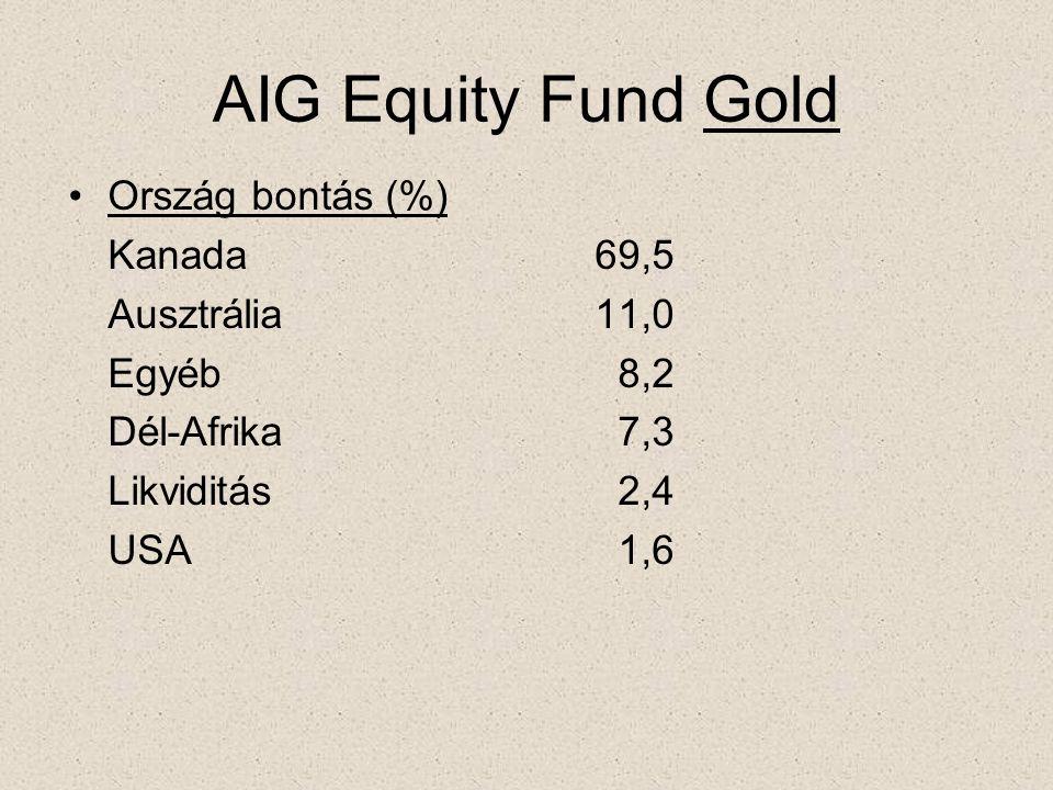 AIG Equity Fund Gold •Ország bontás (%) Kanada69,5 Ausztrália11,0 Egyéb 8,2 Dél-Afrika 7,3 Likviditás 2,4 USA 1,6