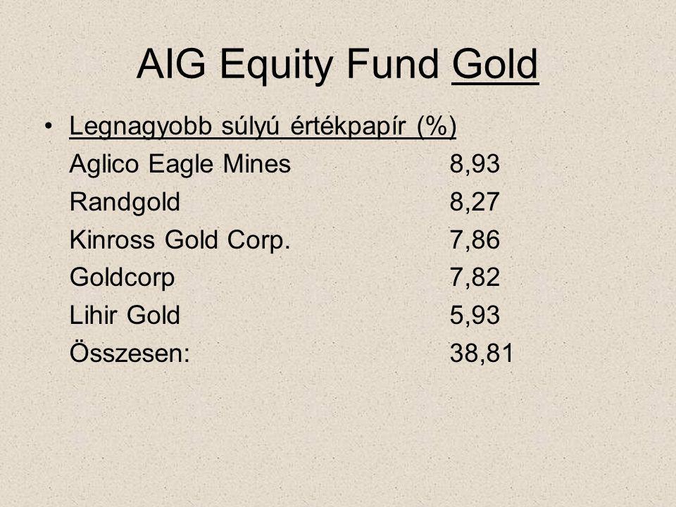AIG Equity Fund Gold •Legnagyobb súlyú értékpapír (%) Aglico Eagle Mines8,93 Randgold8,27 Kinross Gold Corp.7,86 Goldcorp7,82 Lihir Gold5,93 Összesen:38,81