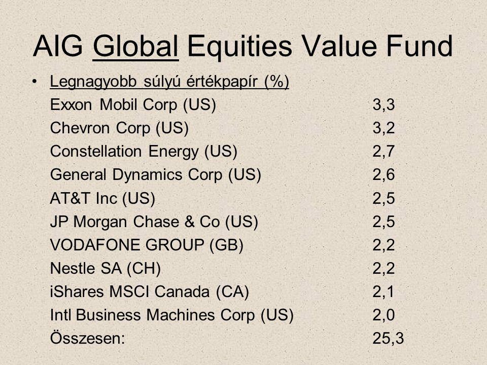 AIG Global Equities Value Fund •Legnagyobb súlyú értékpapír (%) Exxon Mobil Corp (US)3,3 Chevron Corp (US)3,2 Constellation Energy (US)2,7 General Dyn