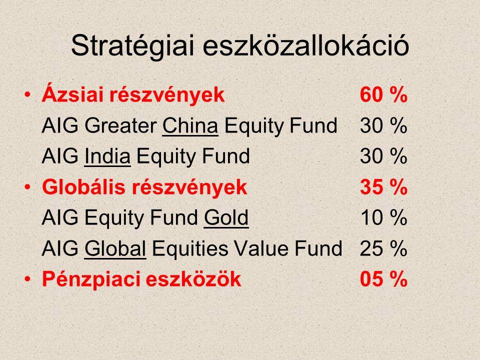 Stratégiai eszközallokáció •Ázsiai részvények60 % AIG Greater China Equity Fund30 % AIG India Equity Fund30 % •Globális részvények35 % AIG Equity Fund