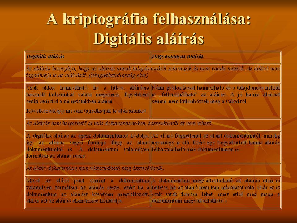 A kriptográfia felhasználása: Digitális aláírás