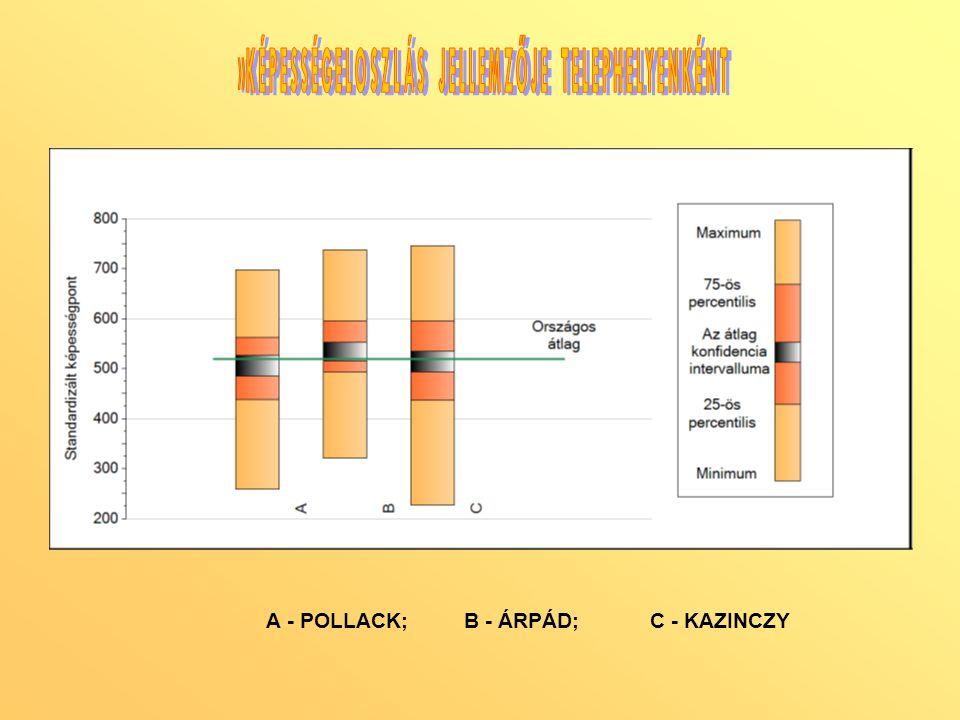 A - POLLACK; B - ÁRPÁD; C - KAZINCZY