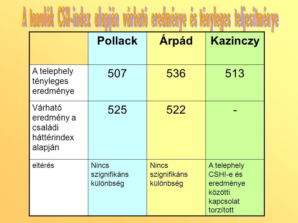 PollackÁrpádKazinczy A telephely tényleges eredménye 507536513 Várható eredmény a családi háttérindex alapján 525522- eltérésNincs szignifikáns különbség A telephely CSHI-e és eredménye közötti kapcsolat torzított
