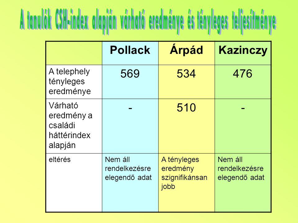 PollackÁrpádKazinczy A telephely tényleges eredménye 569534476 Várható eredmény a családi háttérindex alapján -510- eltérésNem áll rendelkezésre elegendő adat A tényleges eredmény szignifikánsan jobb Nem áll rendelkezésre elegendő adat