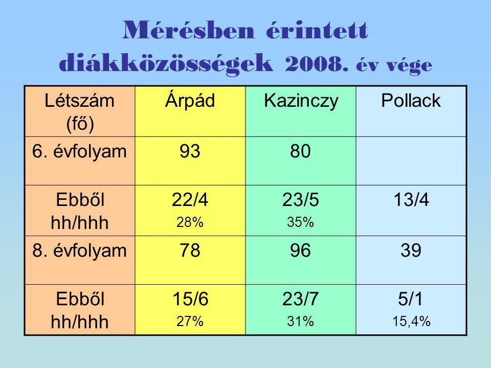 Mérésben érintett diákközösségek 2008. év vége Létszám (fő) ÁrpádKazinczyPollack 6.