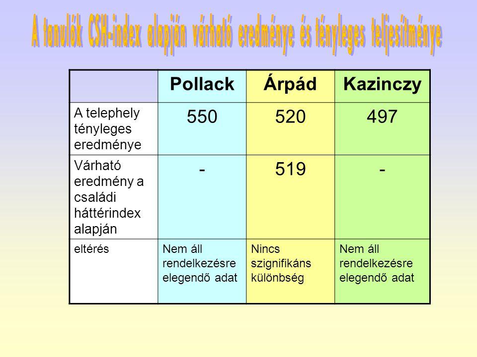 PollackÁrpádKazinczy A telephely tényleges eredménye 550520497 Várható eredmény a családi háttérindex alapján -519- eltérésNem áll rendelkezésre elegendő adat Nincs szignifikáns különbség Nem áll rendelkezésre elegendő adat