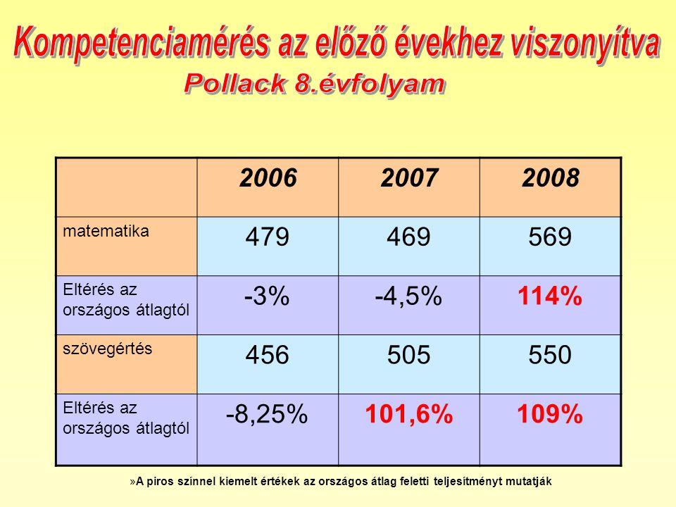 200620072008 matematika 479469569 Eltérés az országos átlagtól -3%-4,5%114% szövegértés 456505550 Eltérés az országos átlagtól -8,25%101,6%109% »A piros színnel kiemelt értékek az országos átlag feletti teljesítményt mutatják