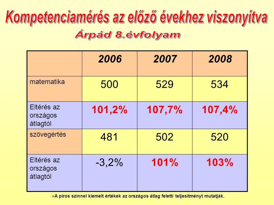 200620072008 matematika 500529534 Eltérés az országos átlagtól 101,2%107,7%107,4% szövegértés 481502520 Eltérés az országos átlagtól -3,2%101%103% »A piros színnel kiemelt értékek az országos átlag feletti teljesítményt mutatják.