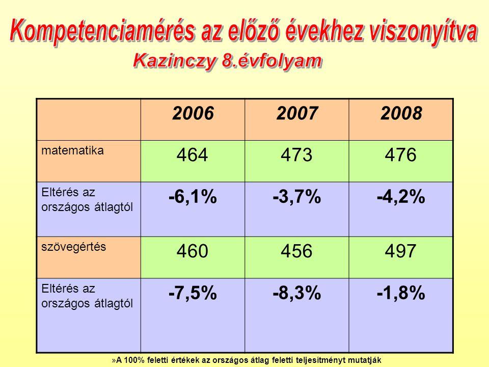 200620072008 matematika 464473476 Eltérés az országos átlagtól -6,1%-3,7%-4,2% szövegértés 460456497 Eltérés az országos átlagtól -7,5%-8,3%-1,8% »A 100% feletti értékek az országos átlag feletti teljesítményt mutatják