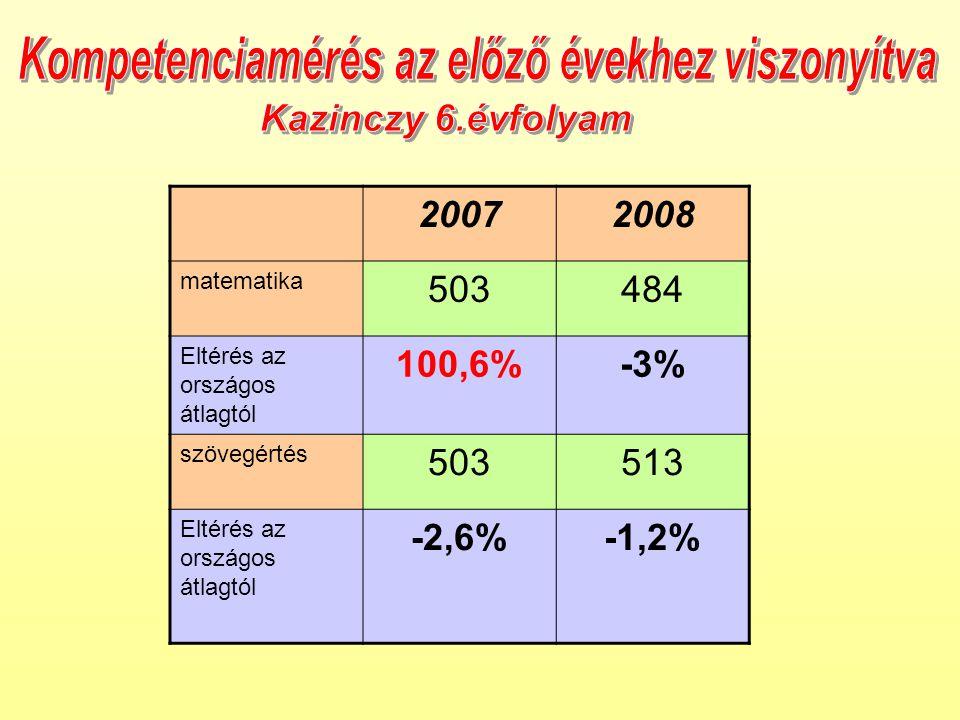 20072008 matematika 503484 Eltérés az országos átlagtól 100,6%-3% szövegértés 503513 Eltérés az országos átlagtól -2,6%-1,2%