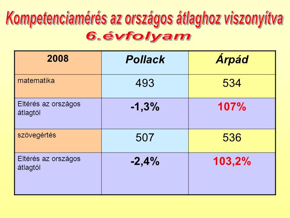 2008 PollackÁrpád matematika 493534 Eltérés az országos átlagtól -1,3%107% szövegértés 507536 Eltérés az országos átlagtól -2,4%103,2%