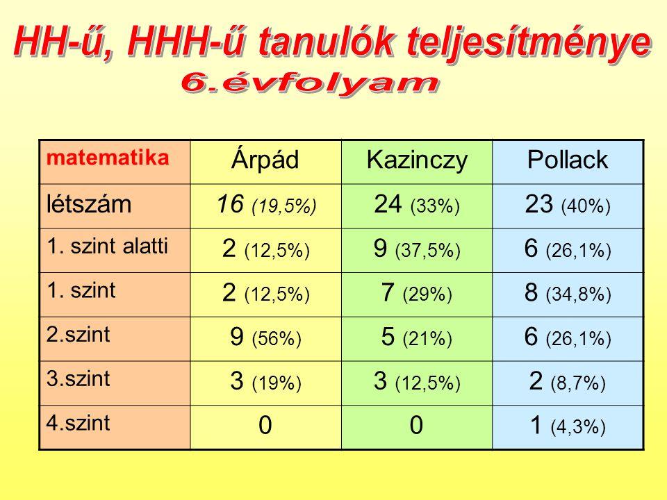 matematika ÁrpádKazinczyPollack létszám16 (19,5%) 24 (33%) 23 (40%) 1.