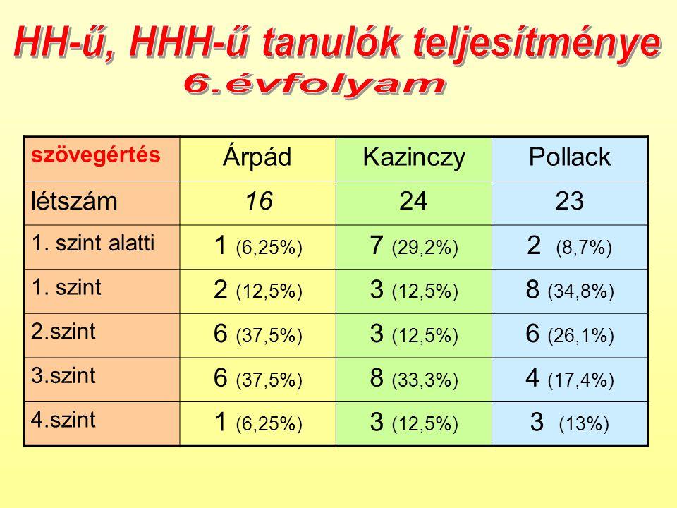 szövegértés ÁrpádKazinczyPollack létszám162423 1. szint alatti 1 (6,25%) 7 (29,2%) 2 (8,7%) 1.