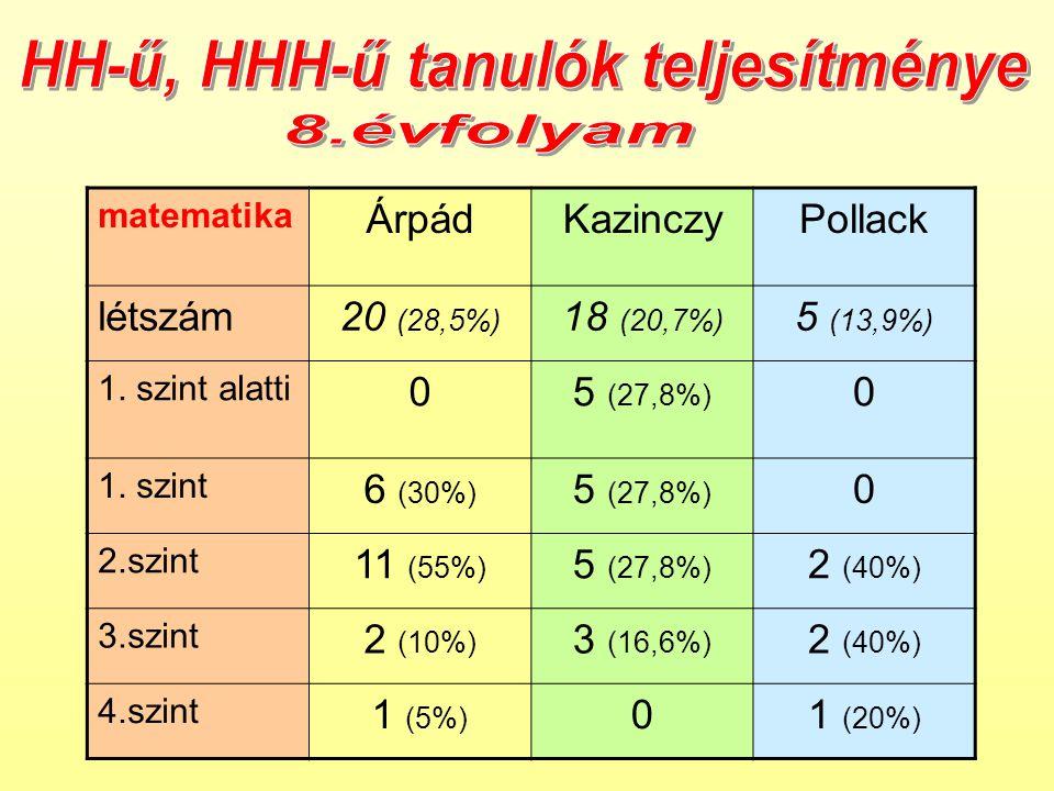 matematika ÁrpádKazinczyPollack létszám20 (28,5%) 18 (20,7%) 5 (13,9%) 1.
