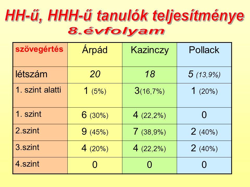szövegértés ÁrpádKazinczyPollack létszám20185 (13,9%) 1.