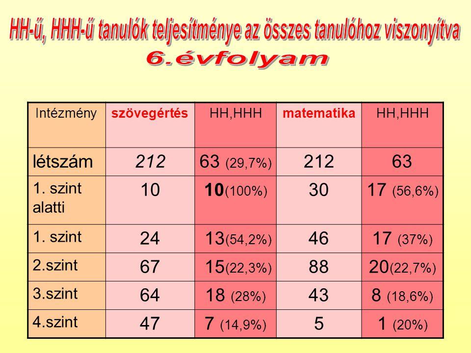 IntézményszövegértésHH,HHHmatematikaHH,HHH létszám21263 (29,7%) 21263 1.