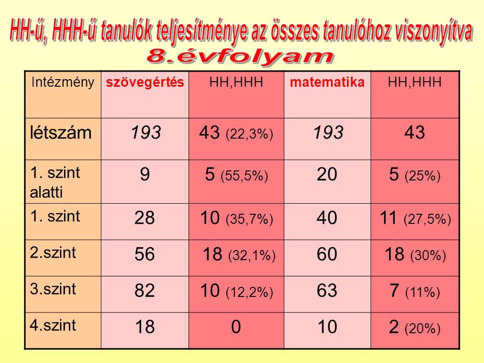 IntézményszövegértésHH,HHHmatematikaHH,HHH létszám19343 (22,3%) 19343 1.