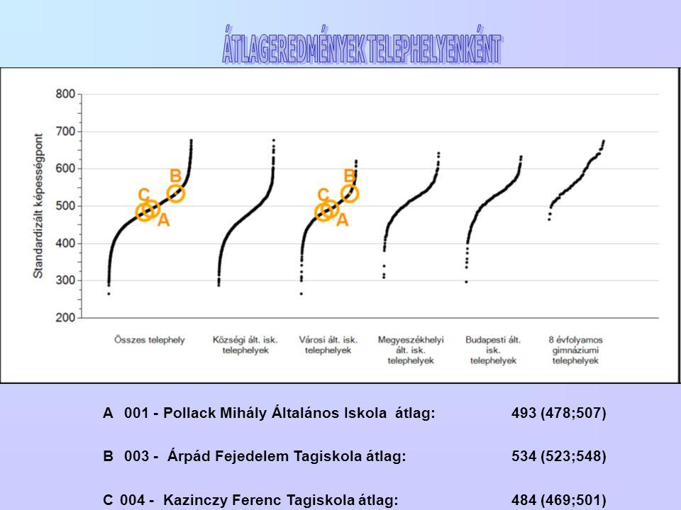 A 001 - Pollack Mihály Általános Iskola átlag: 493 (478;507) B 003 - Árpád Fejedelem Tagiskola átlag: 534 (523;548) C 004 - Kazinczy Ferenc Tagiskola átlag: 484 (469;501)