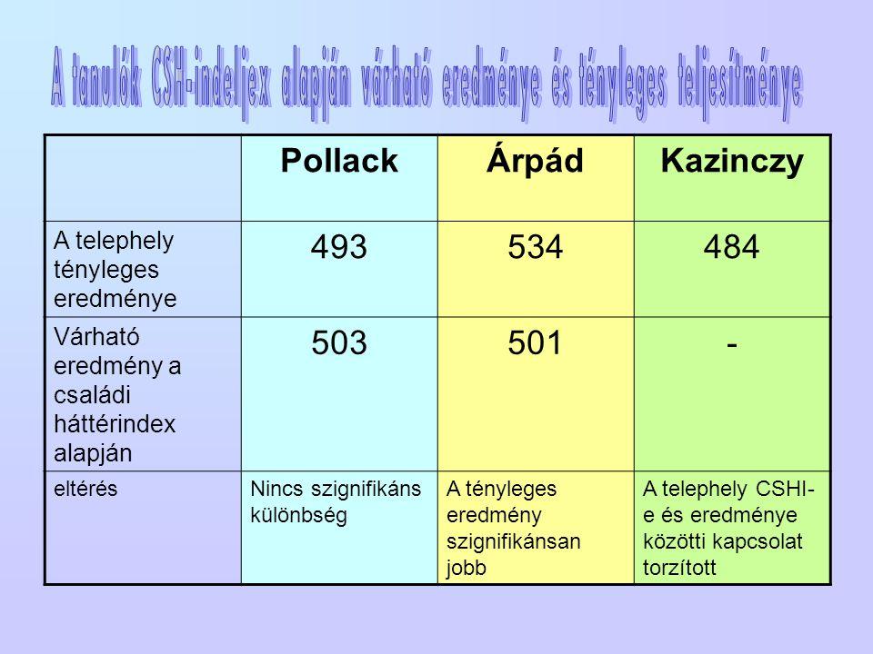 PollackÁrpádKazinczy A telephely tényleges eredménye 493534484 Várható eredmény a családi háttérindex alapján 503501- eltérésNincs szignifikáns különbség A tényleges eredmény szignifikánsan jobb A telephely CSHI- e és eredménye közötti kapcsolat torzított