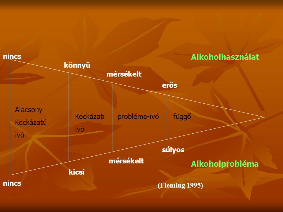 Az alkoholfogyasztás átlagos gyakorisága Magyarországon FérfiakNők Naponta iszik 21.72.9 Hetente többször iszik 9.51.3 Hétvégén iszik 11.13.5 Havonta 1-2 alkalommal iszik 35.345.2 Soha nem fogyaszt alkoholt 22.447.1