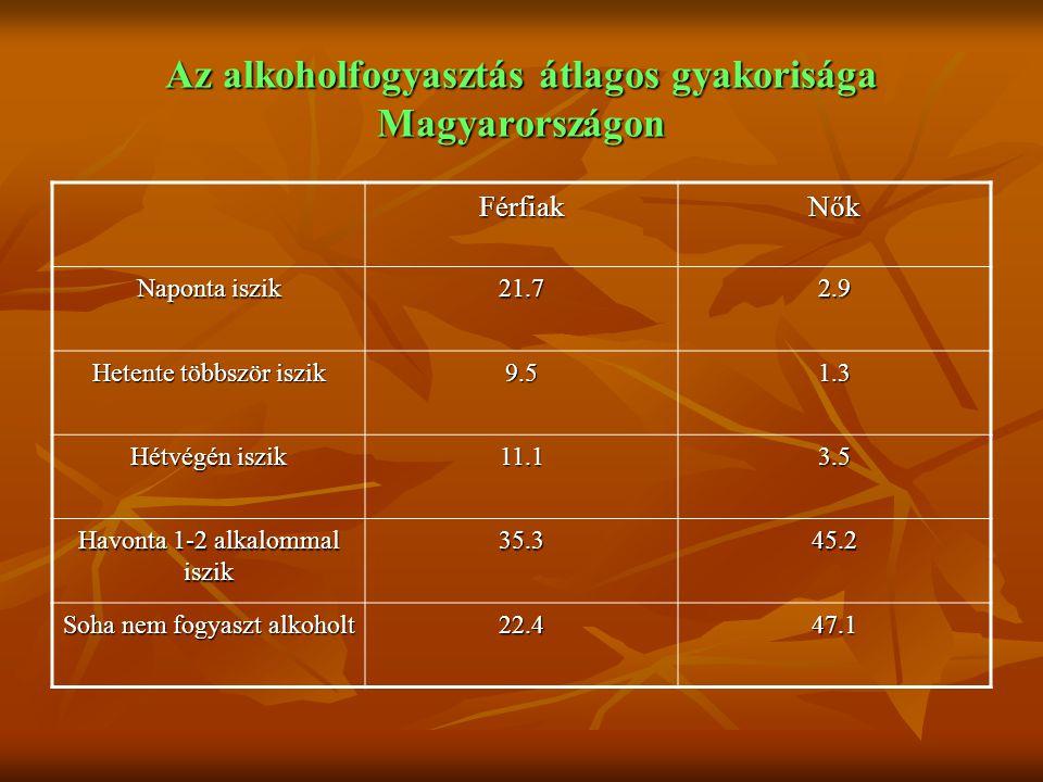 Az alkoholfogyasztás átlagos gyakorisága Magyarországon FérfiakNők Naponta iszik 21.72.9 Hetente többször iszik 9.51.3 Hétvégén iszik 11.13.5 Havonta