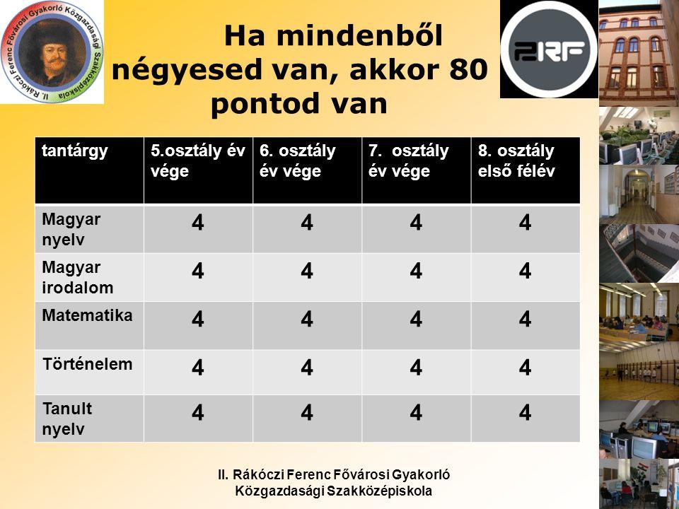 II. Rákóczi Ferenc Fővárosi Gyakorló Közgazdasági Szakközépiskola Ha mindenből négyesed van, akkor 80 pontod van tantárgy5.osztály év vége 6. osztály
