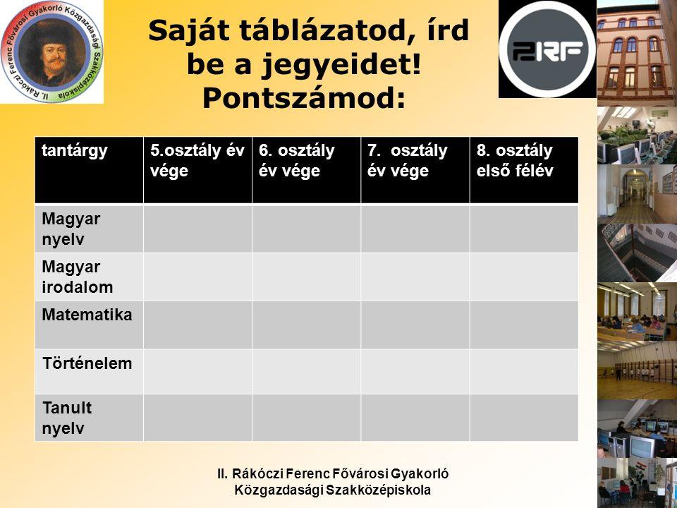 II. Rákóczi Ferenc Fővárosi Gyakorló Közgazdasági Szakközépiskola Saját táblázatod, írd be a jegyeidet! Pontszámod: tantárgy5.osztály év vége 6. osztá