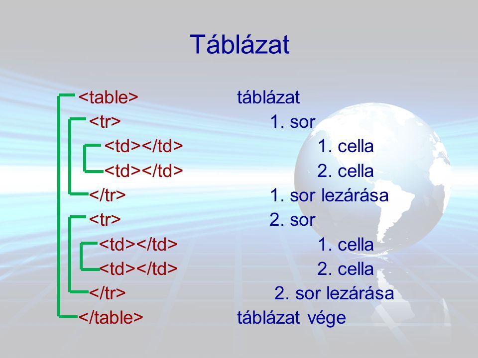 Táblázat táblázat 1. sor 1. cella 2. cella 1. sor lezárása 2. sor 1. cella 2. cella 2. sor lezárása táblázat vége