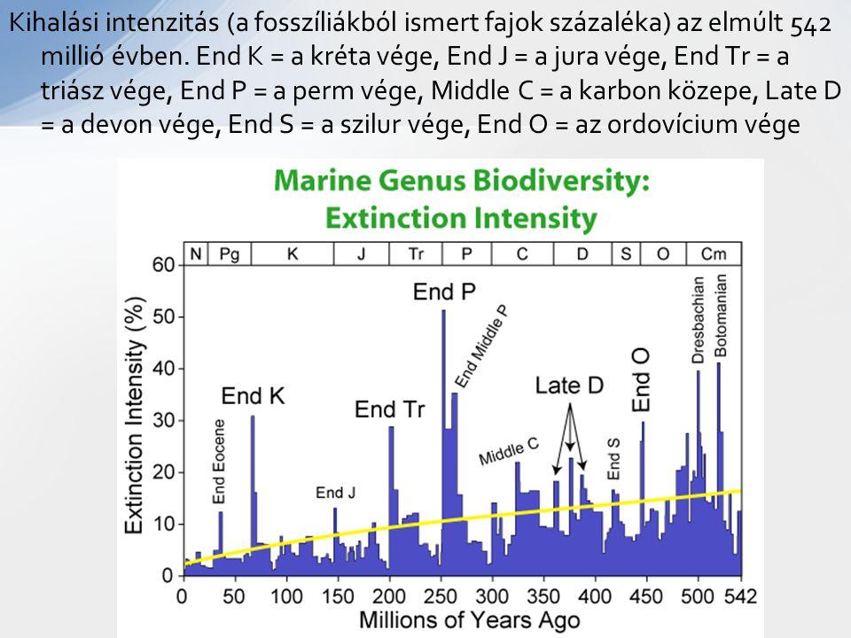 Kihalási intenzitás (a fosszíliákból ismert fajok százaléka) az elmúlt 542 millió évben. End K = a kréta vége, End J = a jura vége, End Tr = a triász