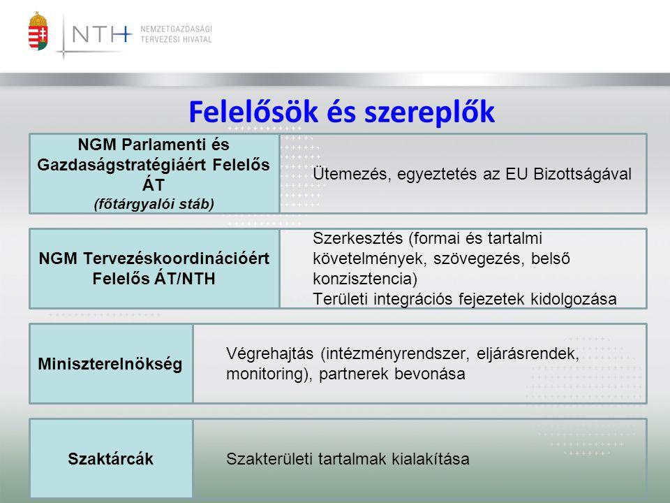 Felelősök és szereplők NGM Parlamenti és Gazdaságstratégiáért Felelős ÁT (főtárgyalói stáb) NGM Tervezéskoordinációért Felelős ÁT/NTH Miniszterelnökség Szaktárcák Ütemezés, egyeztetés az EU Bizottságával Szerkesztés (formai és tartalmi követelmények, szövegezés, belső konzisztencia) Területi integrációs fejezetek kidolgozása Végrehajtás (intézményrendszer, eljárásrendek, monitoring), partnerek bevonása Szakterületi tartalmak kialakítása