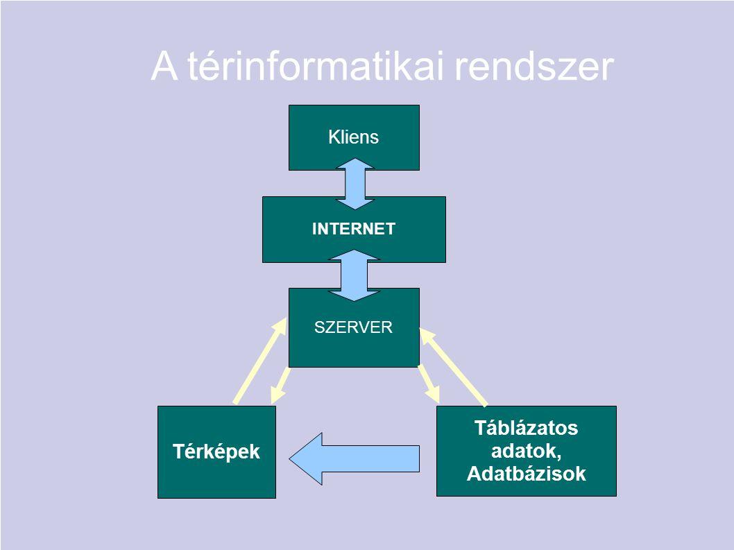 A térinformatikai rendszer Térképek Táblázatos adatok, Adatbázisok SZERVER INTERNET Kliens
