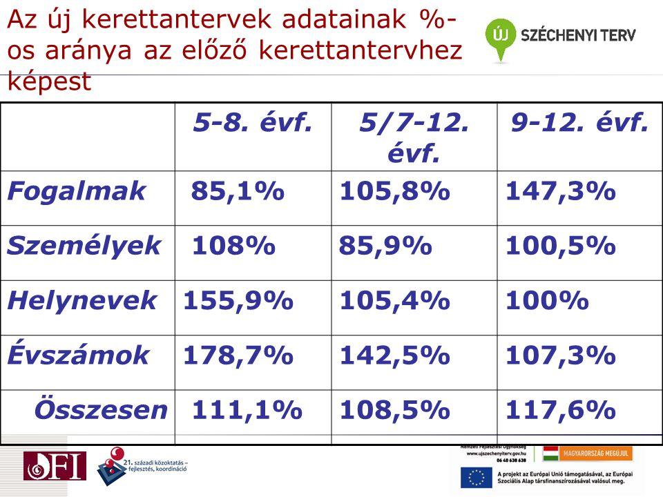 Az új kerettantervek adatainak %- os aránya az előző kerettantervhez képest 5-8. évf.5/7-12. évf. 9-12. évf. Fogalmak 85,1%105,8%147,3% Személyek 108%