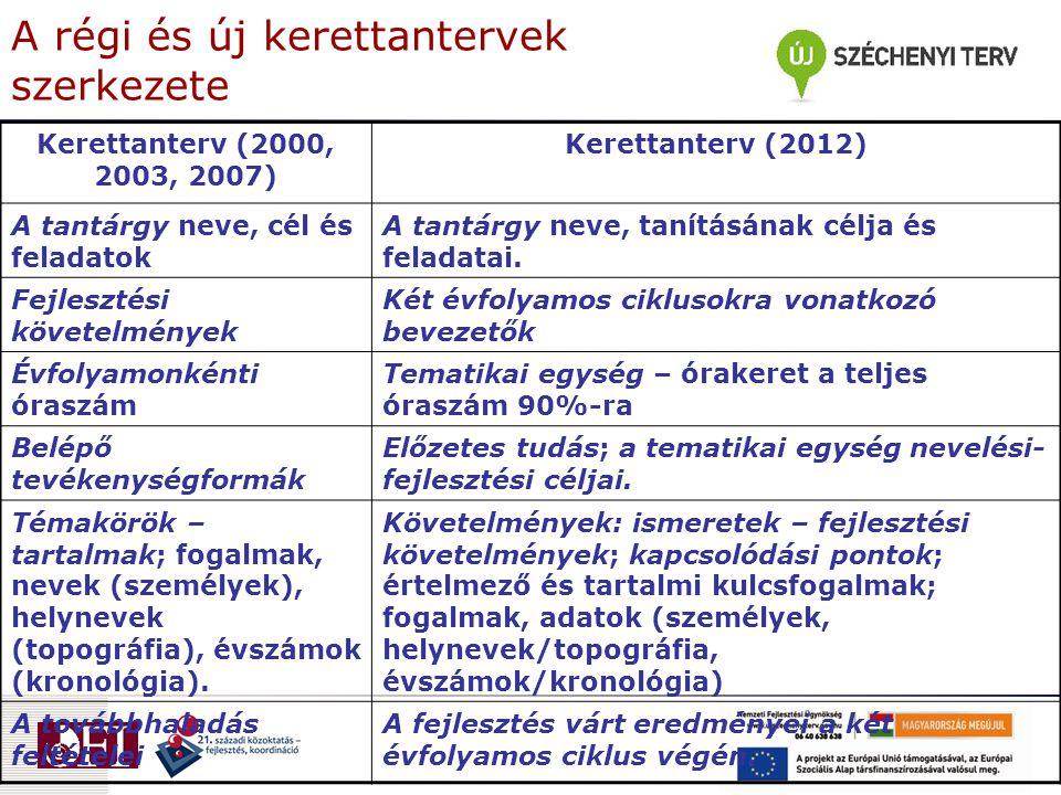 A régi és új kerettantervek szerkezete Kerettanterv (2000, 2003, 2007) Kerettanterv (2012) A tantárgy neve, cél és feladatok A tantárgy neve, tanításá
